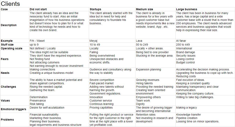 Brand ideal profile