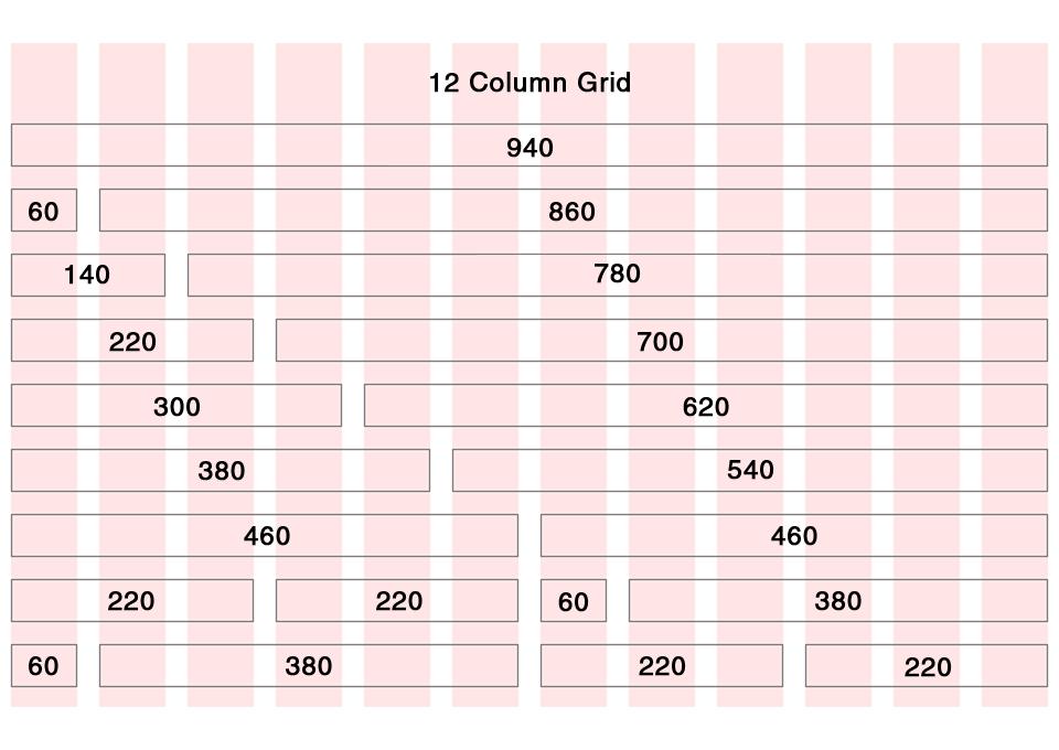 طريقة استخدام  النظام الشبكى 960 (the 960 grid system)