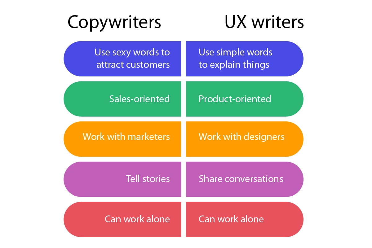 Copywriters ans UX writers