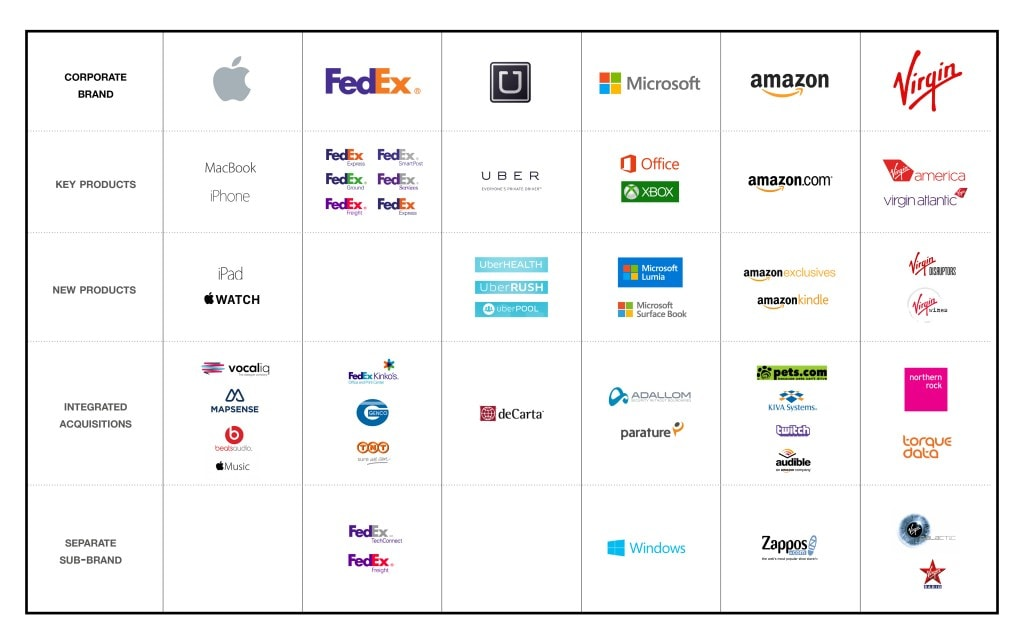 تصميم العلامات التجارية العالمية المختلفة