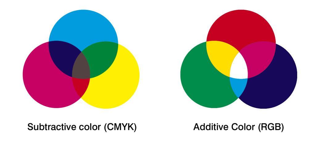 الفرق بين نظامي RGB وCMYK