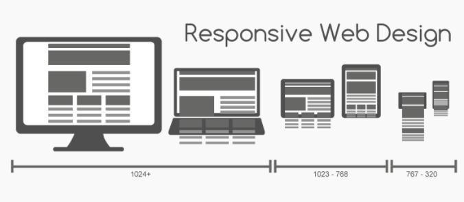 Responsivene web design
