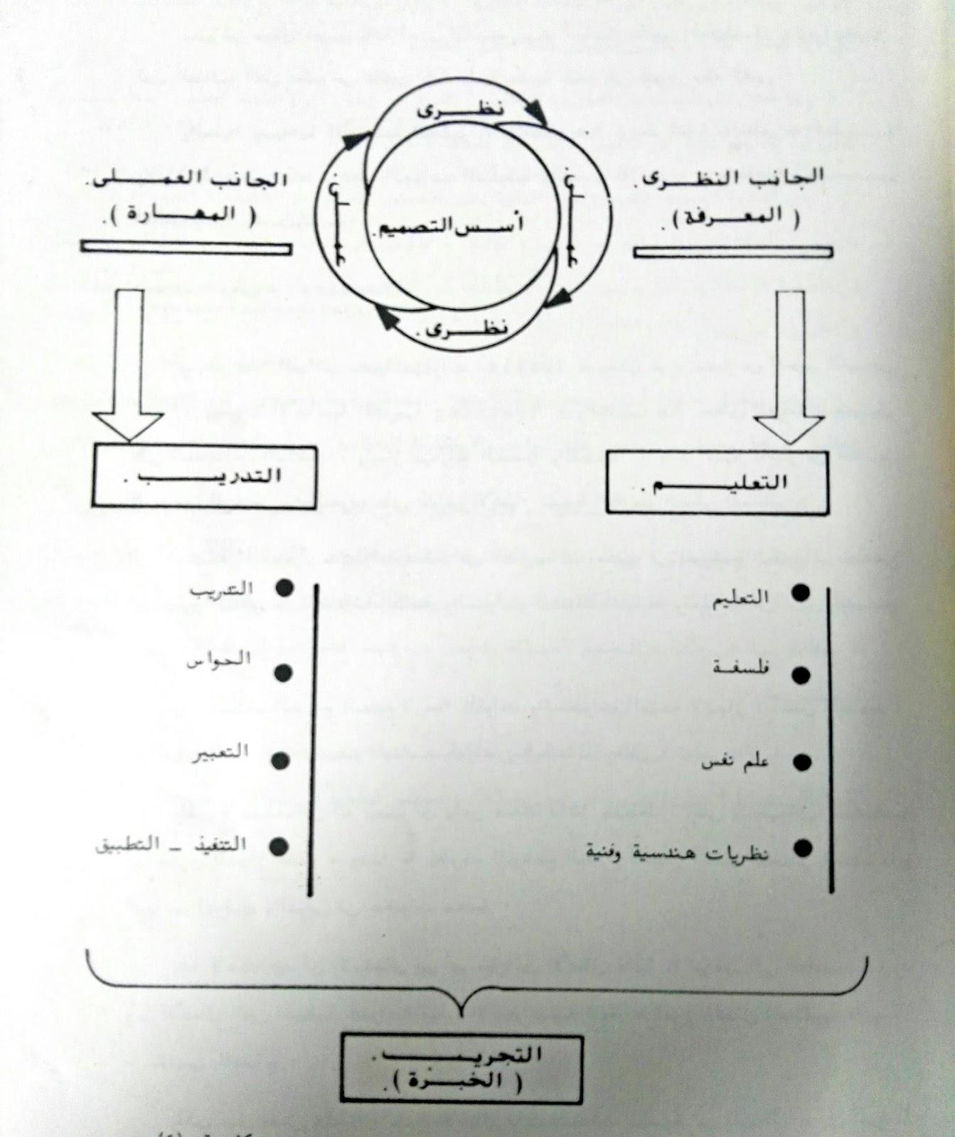أساس عملية التجريب
