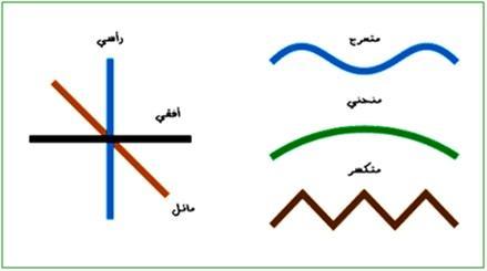 أنواع الخطوط وأثرها النفسي فى التصميم